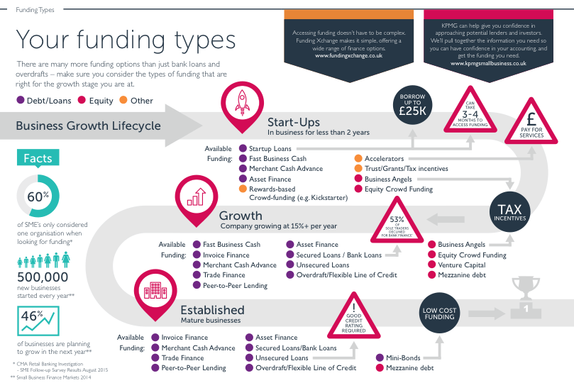 Business Growth Lifecycle - Funding Types